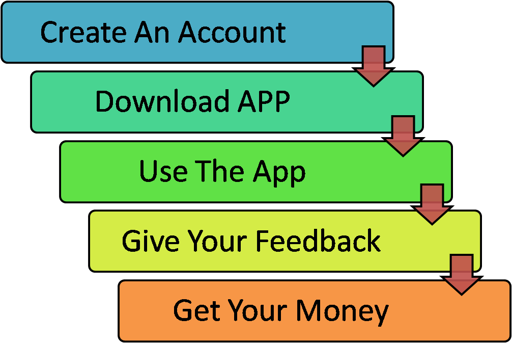 Review Apps For Money